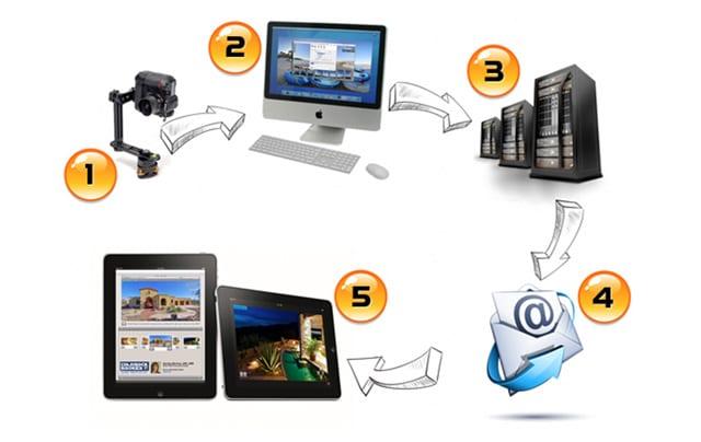 5 avantages importants de la visite virtuelle dans le site Web WordPress immobilier post thumbnail image